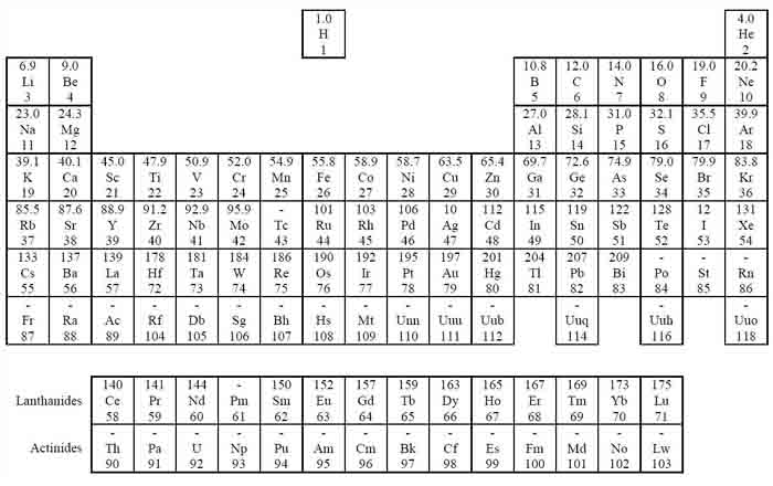 annotated periodic table a level image collections periodic table annotated periodic table a level image collections - Annotated Periodic Table A Level